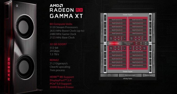 "AMD, la nuova GPU Radeon RX Gamma XT ""Big Navy"" sembra un mostro di potenza"
