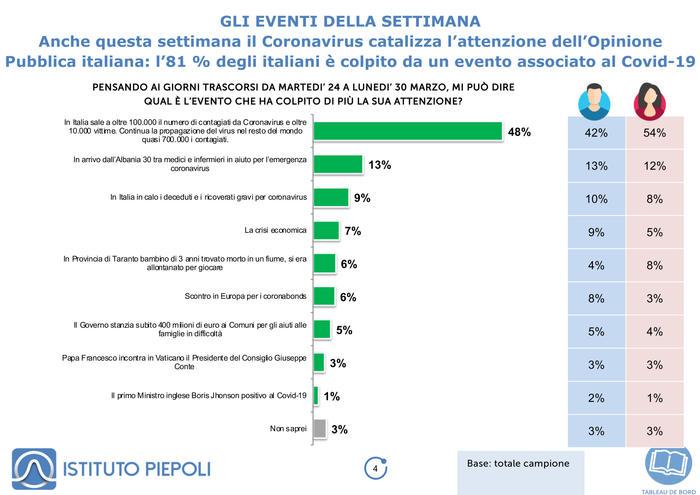 Sondaggio Piepoli, cresce la fiducia nel governo e nel premier Conte